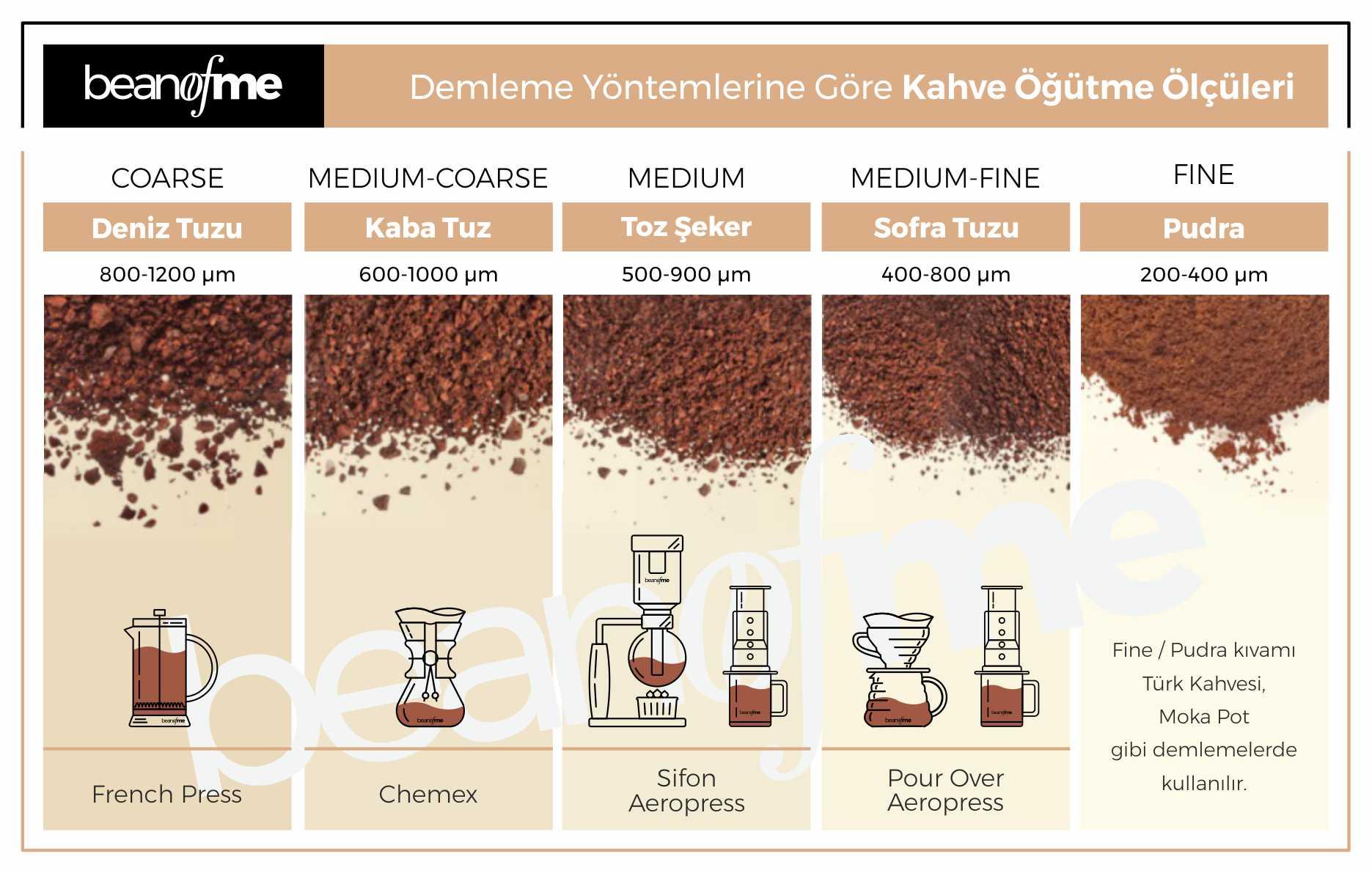 Kahve demleme yöntemlerine göre kahve nasıl öğütülür